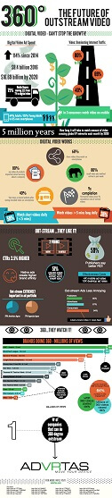 360 degree video is the future of outstream video infographic